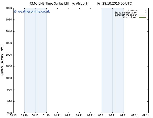 Surface pressure CMC TS Sa 05.11.2016 12 GMT