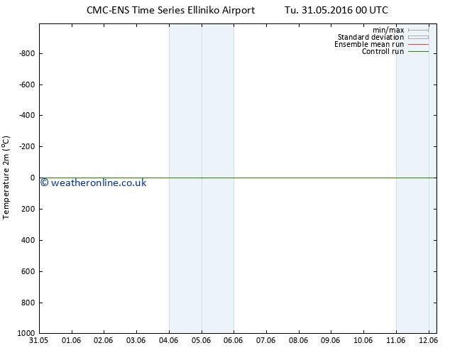 Temperature (2m) CMC TS Fr 03.06.2016 00 GMT