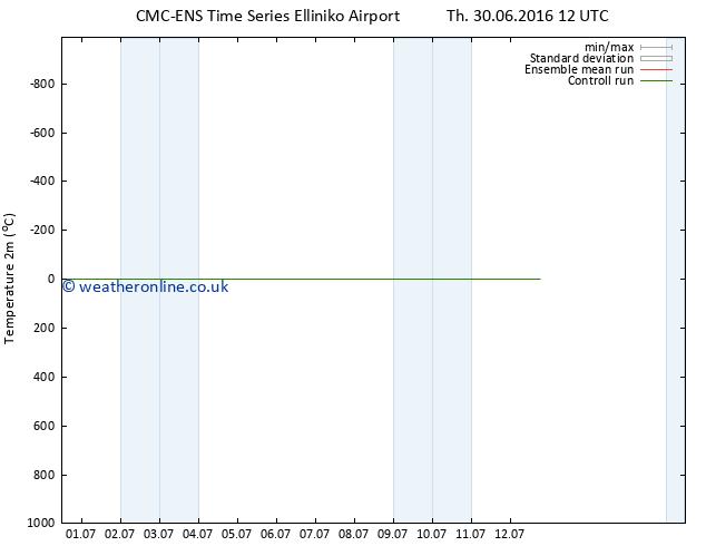 Temperature (2m) CMC TS Tu 12.07.2016 18 GMT