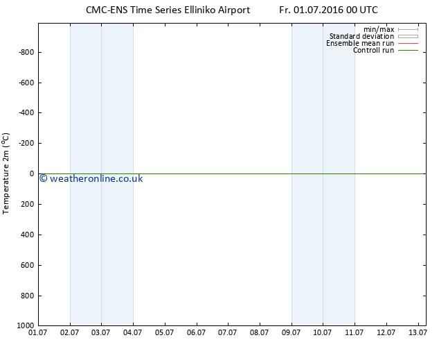 Temperature (2m) CMC TS We 13.07.2016 06 GMT