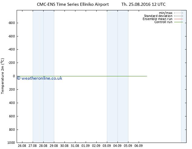 Temperature (2m) CMC TS Tu 06.09.2016 18 GMT