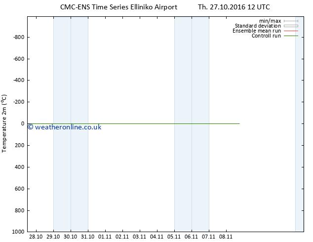 Temperature (2m) CMC TS Su 30.10.2016 12 GMT