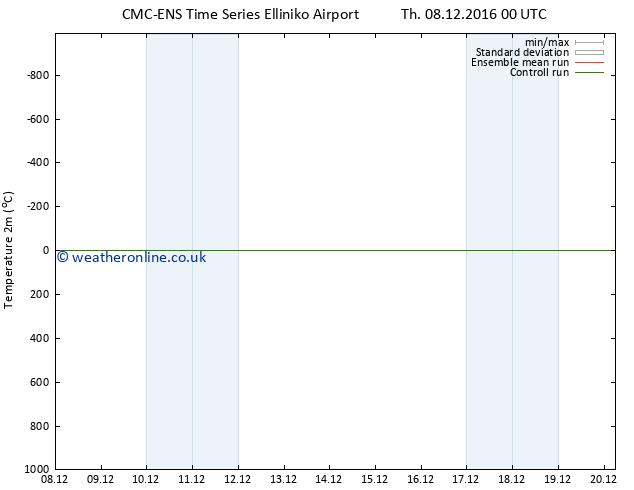 Temperature (2m) CMC TS Tu 20.12.2016 06 GMT