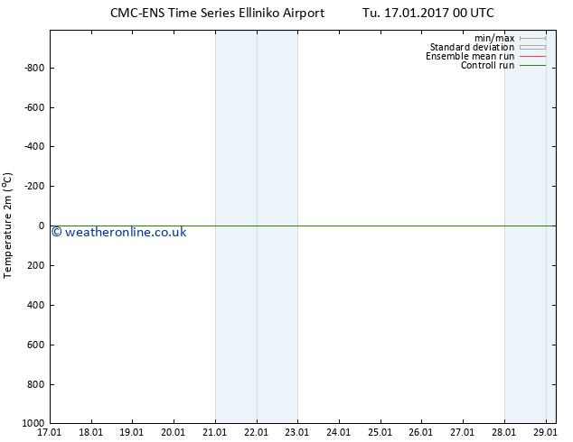 Temperature (2m) CMC TS Su 29.01.2017 06 GMT