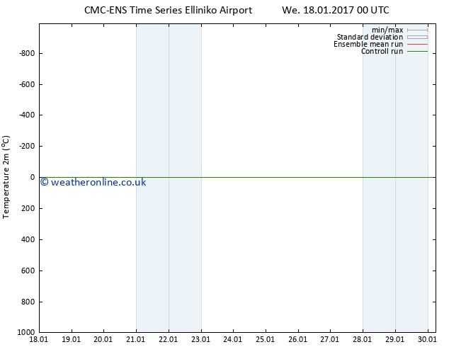 Temperature (2m) CMC TS Mo 23.01.2017 00 GMT