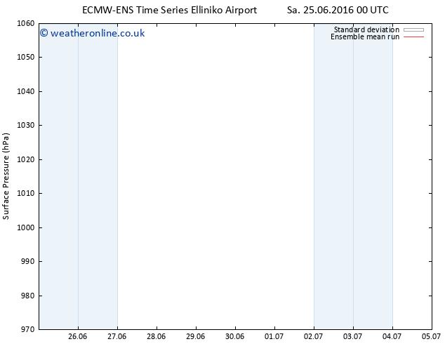 Surface pressure ECMWFTS Mo 27.06.2016 00 GMT