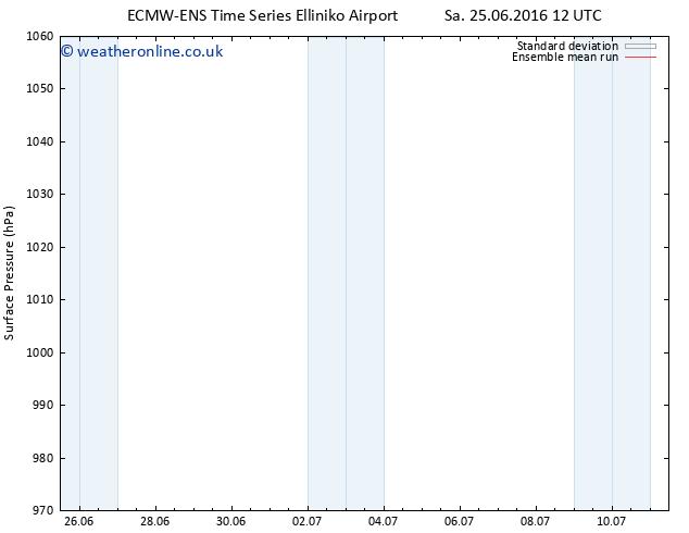 Surface pressure ECMWFTS Tu 28.06.2016 12 GMT