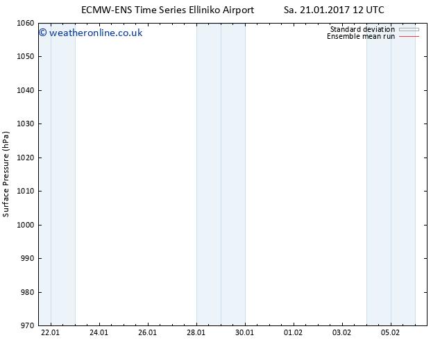 Surface pressure ECMWFTS Sa 28.01.2017 12 GMT