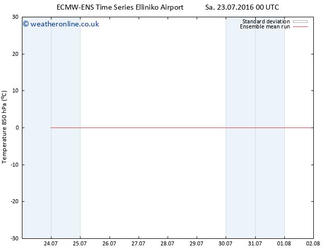 Temp. 850 hPa ECMWFTS Mo 25.07.2016 00 GMT