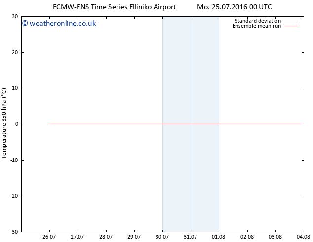 Temp. 850 hPa ECMWFTS Tu 02.08.2016 00 GMT