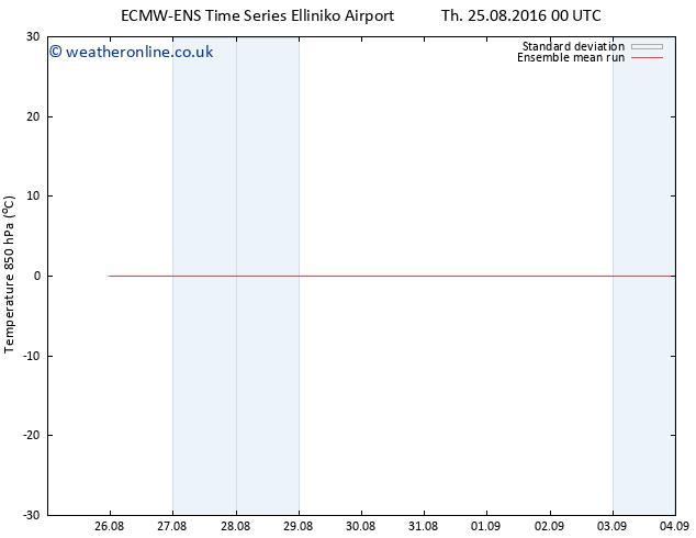 Temp. 850 hPa ECMWFTS Sa 27.08.2016 00 GMT