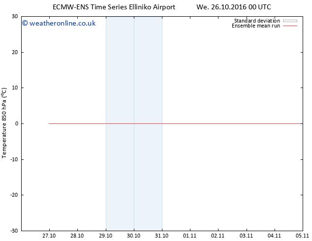 Temp. 850 hPa ECMWFTS Th 03.11.2016 00 GMT