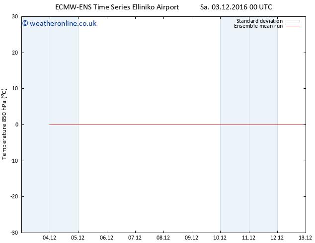 Temp. 850 hPa ECMWFTS Mo 05.12.2016 00 GMT