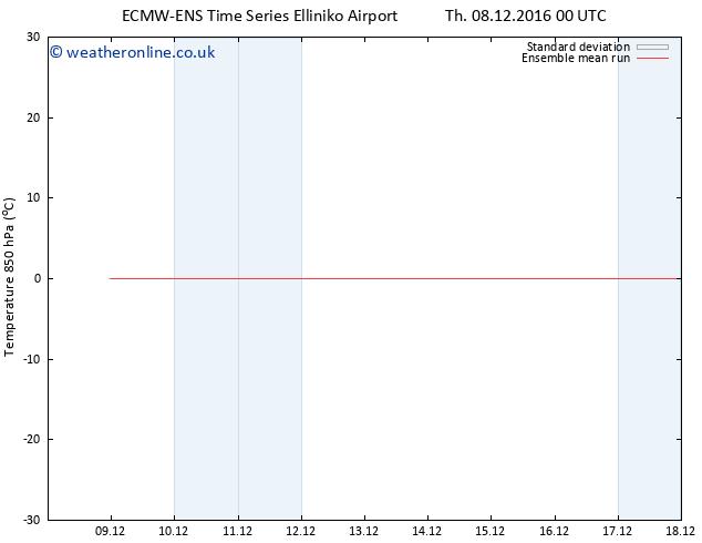 Temp. 850 hPa ECMWFTS Fr 16.12.2016 00 GMT