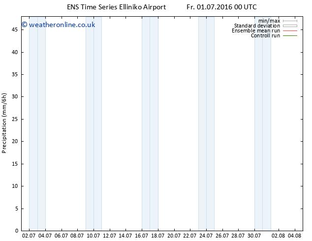 Precipitation GEFS TS Fr 01.07.2016 06 GMT