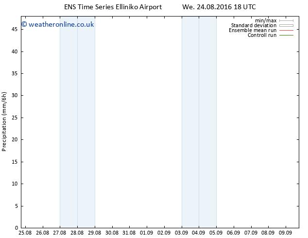 Precipitation GEFS TS Fr 26.08.2016 00 GMT