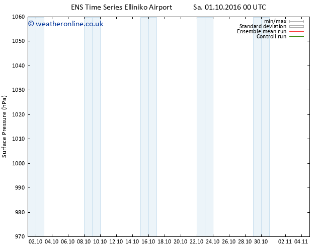 Surface pressure GEFS TS Sa 01.10.2016 18 GMT