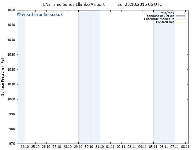 Surface pressure GEFS TS Sa 29.10.2016 00 GMT