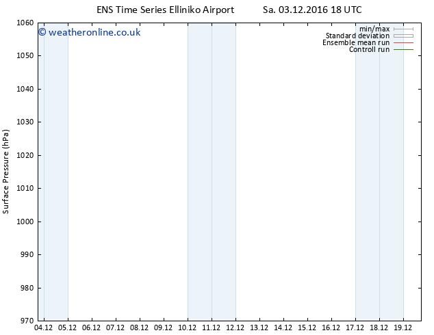 Surface pressure GEFS TS Tu 06.12.2016 18 GMT
