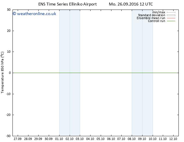 Temp. 850 hPa GEFS TS Tu 27.09.2016 18 GMT