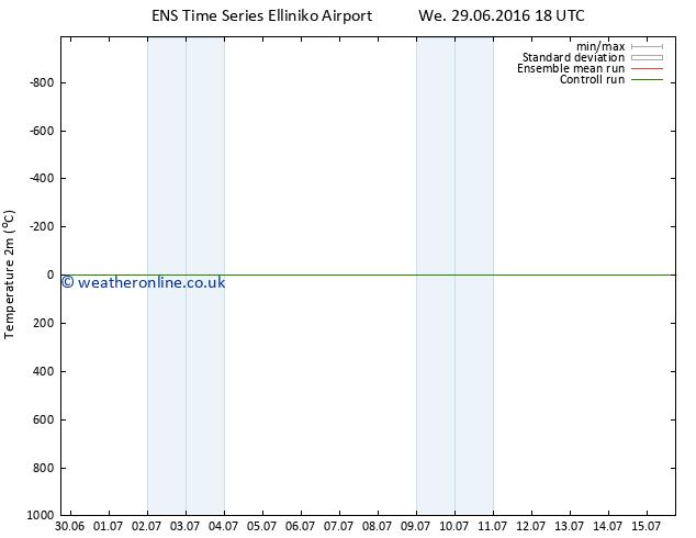 Temperature (2m) GEFS TS Fr 15.07.2016 18 GMT
