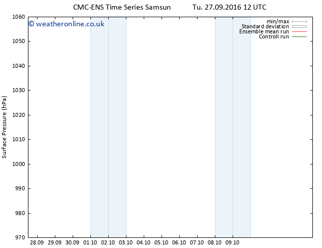 Surface pressure CMC TS Su 02.10.2016 12 GMT
