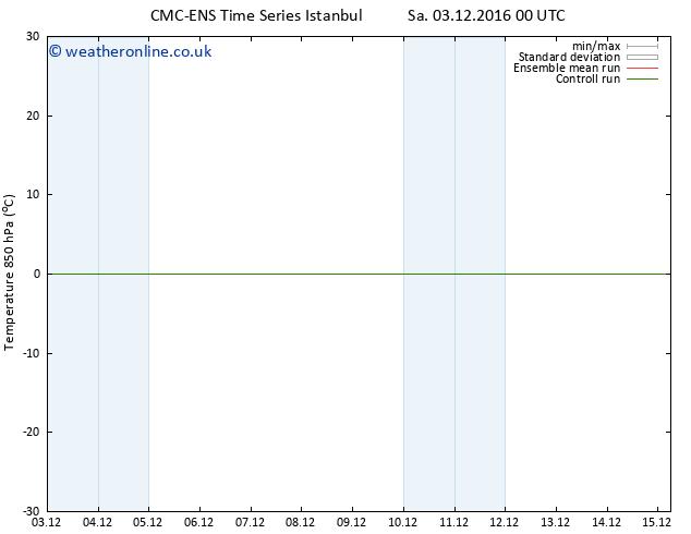 Temp. 850 hPa CMC TS Sa 03.12.2016 06 GMT