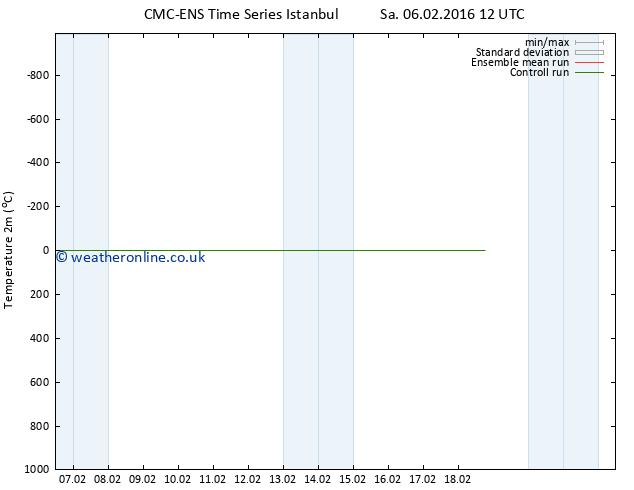 Temperature (2m) CMC TS Su 14.02.2016 12 GMT
