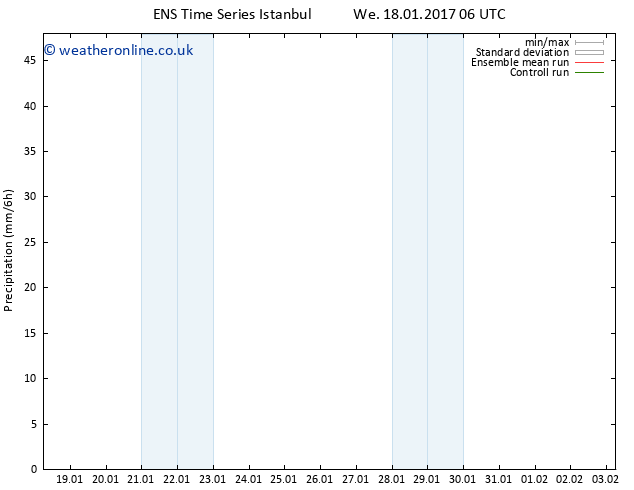 Precipitation GEFS TS Fr 03.02.2017 06 GMT