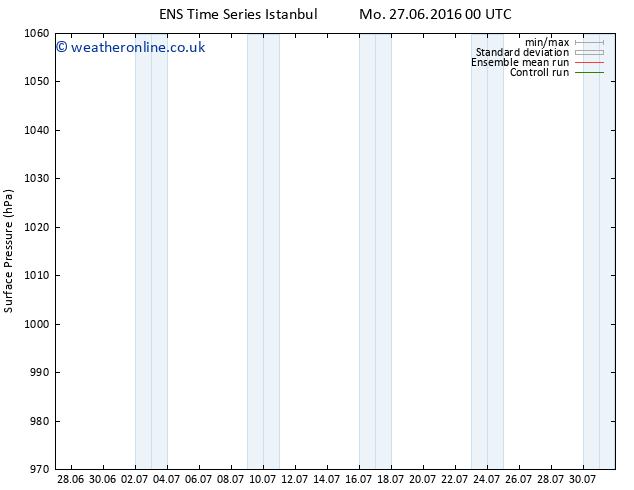 Surface pressure GEFS TS Tu 28.06.2016 18 GMT