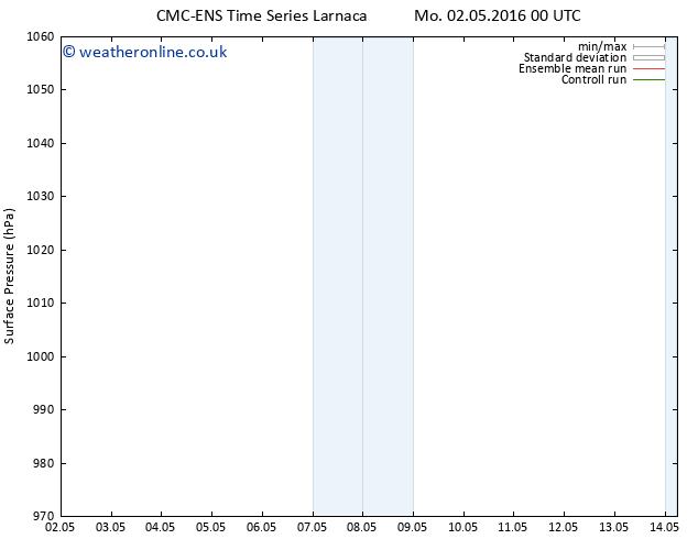 Surface pressure CMC TS Tu 03.05.2016 06 GMT