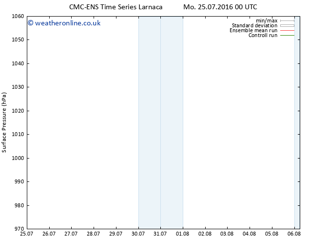 Surface pressure CMC TS Mo 01.08.2016 00 GMT