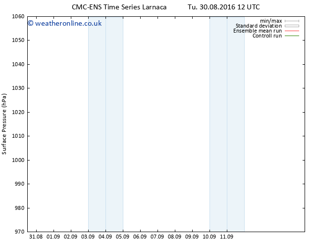 Surface pressure CMC TS Tu 30.08.2016 18 GMT