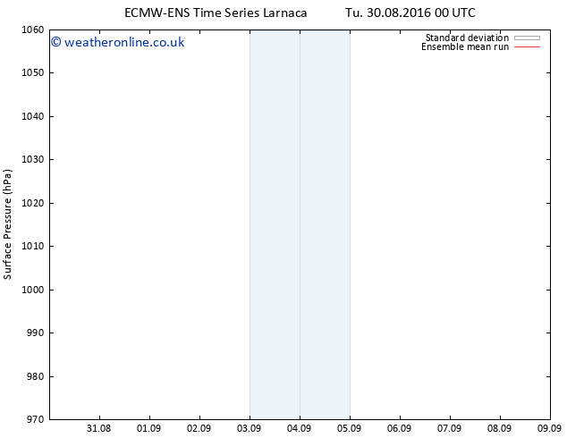 Surface pressure ECMWFTS Mo 05.09.2016 00 GMT