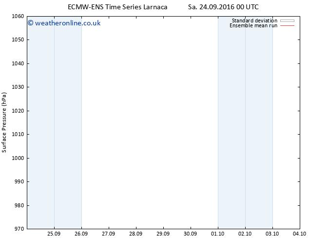 Surface pressure ECMWFTS Su 25.09.2016 00 GMT