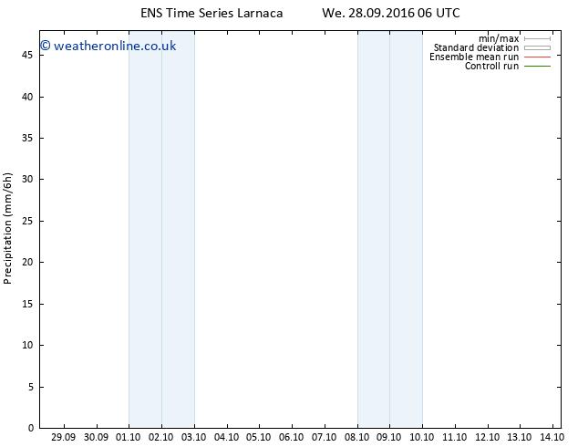 Precipitation GEFS TS Fr 30.09.2016 00 GMT