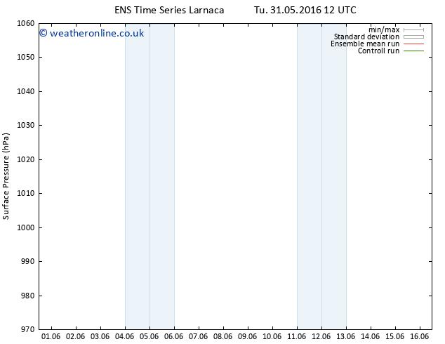 Surface pressure GEFS TS We 08.06.2016 12 GMT