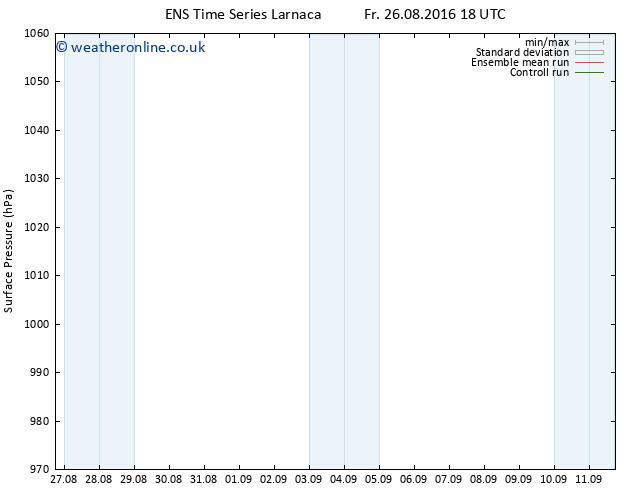 Surface pressure GEFS TS Su 11.09.2016 18 GMT