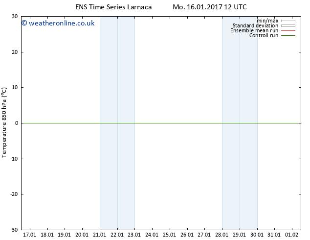 Temp. 850 hPa GEFS TS Tu 17.01.2017 12 GMT