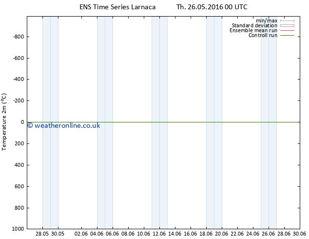Temperature (2m) GEFS TS Th 26.05.2016 06 GMT