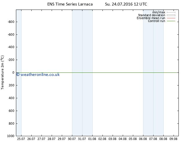 Temperature (2m) GEFS TS Mo 01.08.2016 00 GMT