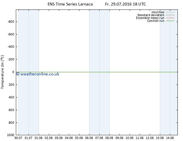 Temperature (2m) GEFS TS Tu 02.08.2016 18 GMT