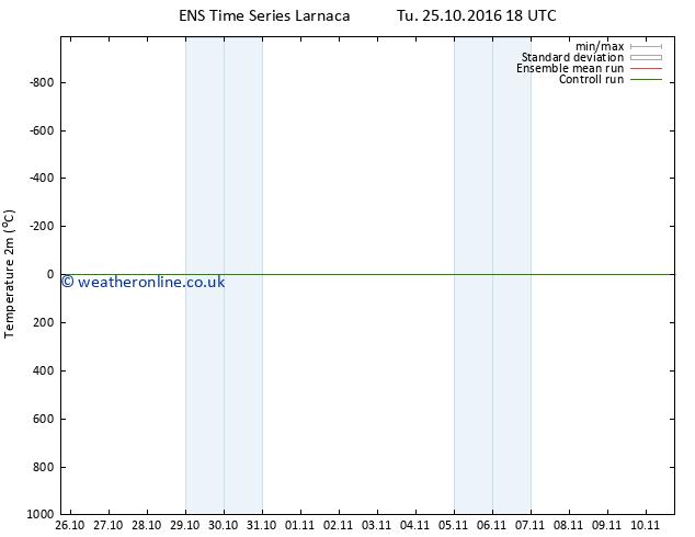 Temperature (2m) GEFS TS Sa 29.10.2016 18 GMT