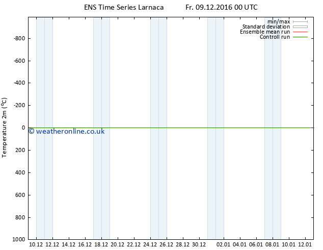 Temperature (2m) GEFS TS Fr 09.12.2016 06 GMT