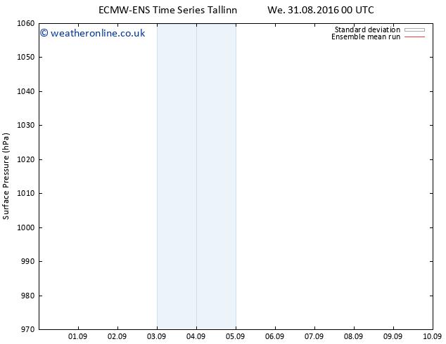 Surface pressure ECMWFTS Th 08.09.2016 00 GMT