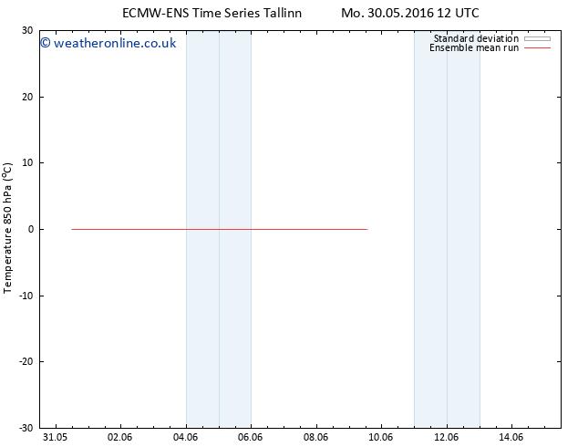 Temp. 850 hPa ECMWFTS Tu 31.05.2016 12 GMT