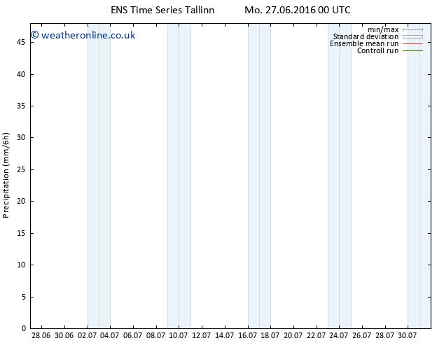 Precipitation GEFS TS Mo 27.06.2016 18 GMT