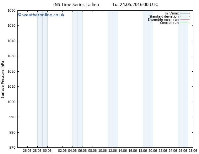 Surface pressure GEFS TS Tu 07.06.2016 00 GMT