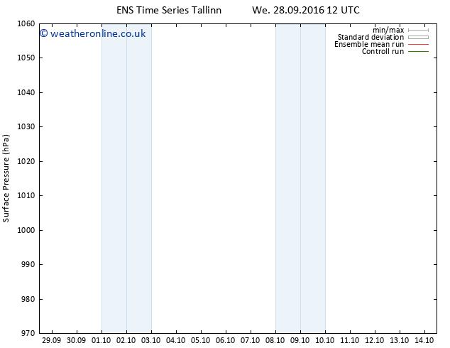 Surface pressure GEFS TS Th 06.10.2016 12 GMT