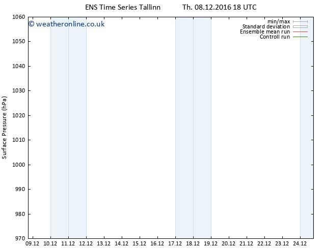 Surface pressure GEFS TS Tu 20.12.2016 18 GMT